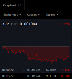 Cryptowatch price for Ripple
